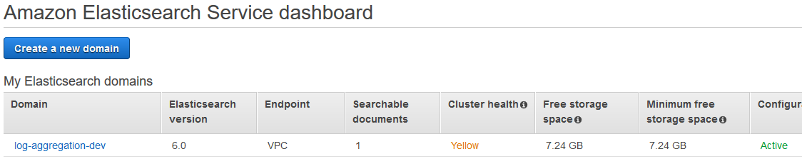 Log Aggregation - ElasticSearch & Kibana
